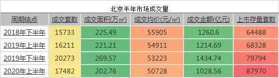 """揭秘!2020年最惨淡楼市下最高含金量""""销冠""""练成术"""