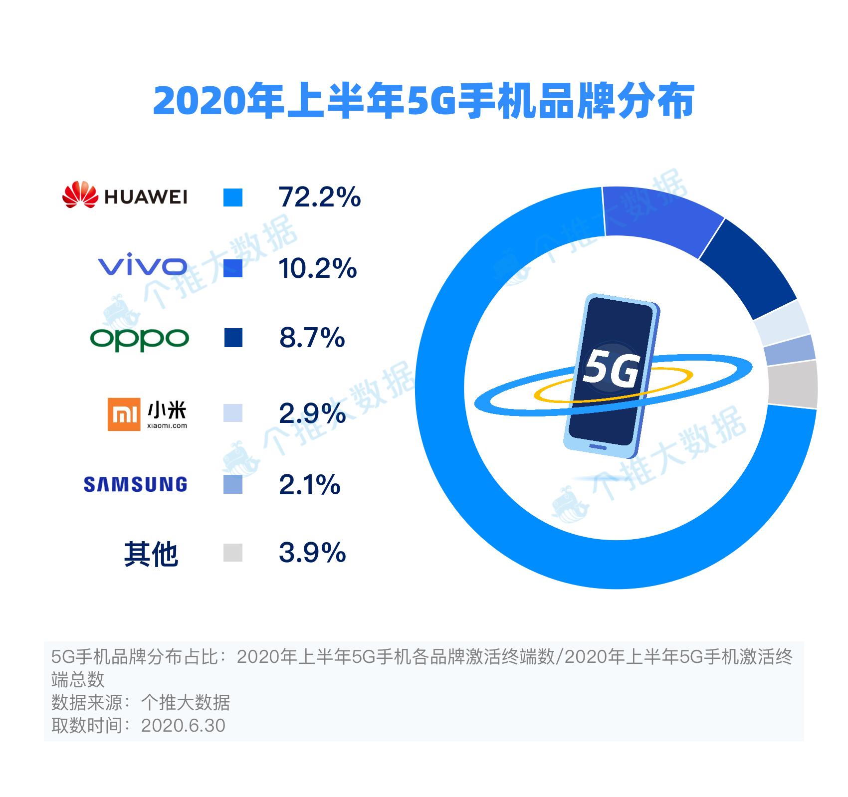 5G手机品牌分布