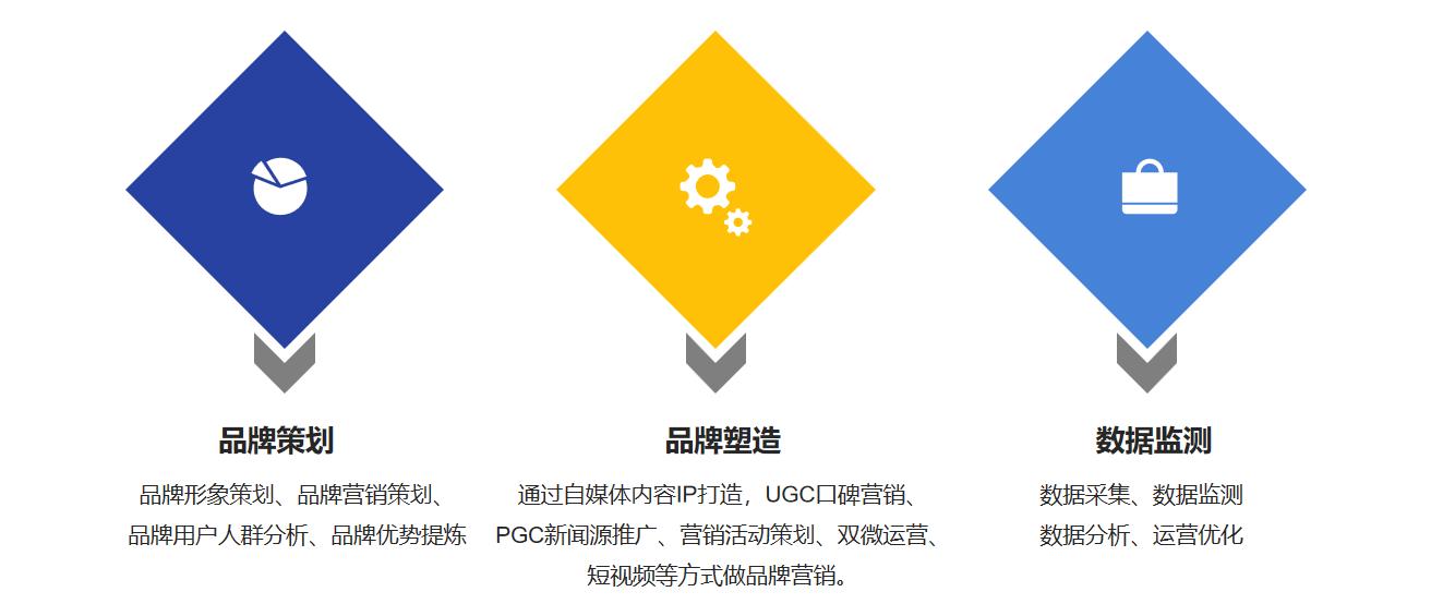 橘子策划2021年品牌营销方案 商业资讯 第3张